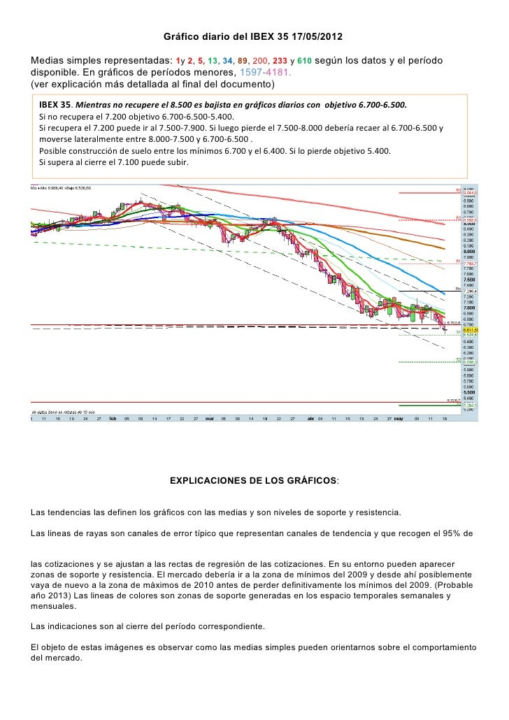 Gráfico diario del IBEX 35 17/05/2012Medias simples representadas: 1y 2, 5, 13, 34, 89, 200, 233 y 610 según los datos y e...