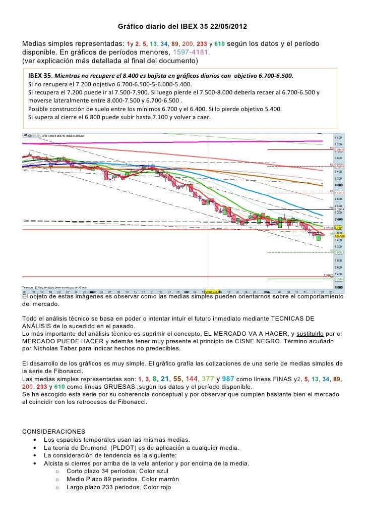 Gráfico diario del IBEX 35 22/05/2012Medias simples representadas: 1y 2, 5, 13, 34, 89, 200, 233 y 610 según los datos y e...