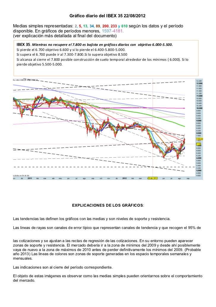 Gráfico diario del IBEX 35 22/08/2012Medias simples representadas: 2, 5, 13, 34, 89, 200, 233 y 610 según los datos y el p...