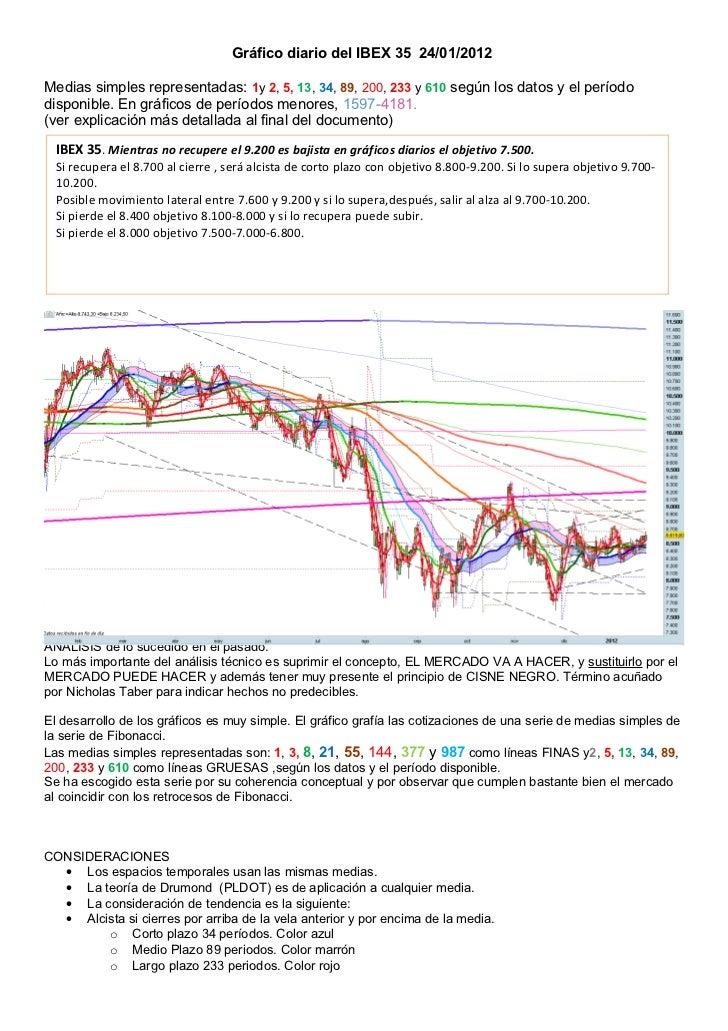 Gráfico diario del IBEX 35 24/01/2012Medias simples representadas: 1y 2, 5, 13, 34, 89, 200, 233 y 610 según los datos y e...