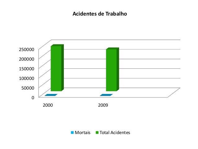 Acidentes de Trabalho250000200000150000100000 50000     0         2000             2009                Mortais   Total Aci...