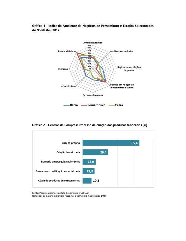 Gráfico 1 - Índice do Ambiente de Negócios de Pernambuco e Estados Selecionados do Nordeste - 2012 Gráfico 2 – Centros de ...