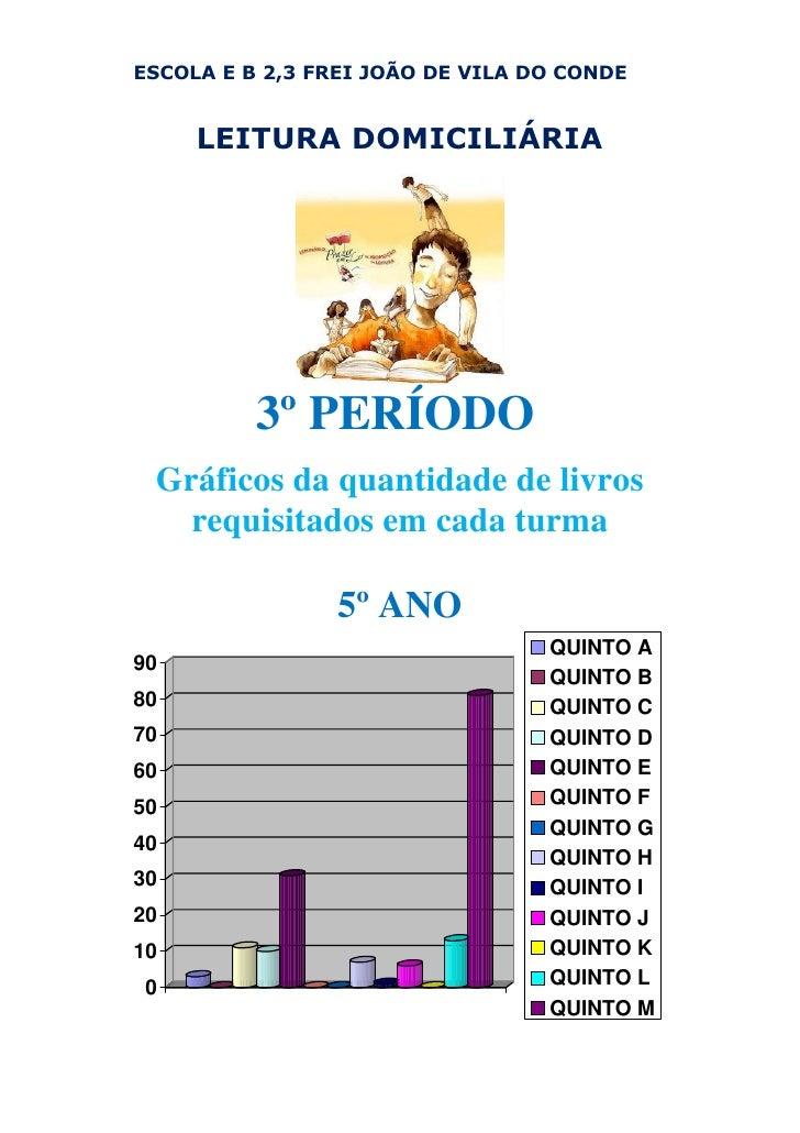 ESCOLA E B 2,3 FREI JOÃO DE VILA DO CONDE        LEITURA DOMICILIÁRIA               3º PERÍODO  Gráficos da quantidade de ...