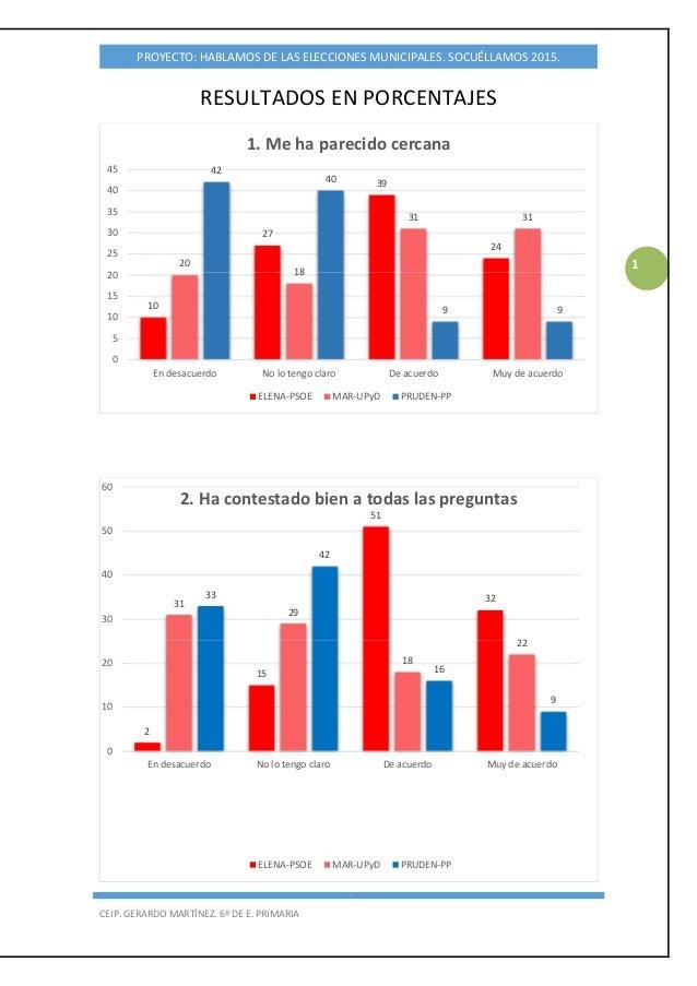 PROYECTO: HABLAMOS DE LAS ELECCIONES MUNICIPALES. SOCUÉLLAMOS 2015. CEIP. GERARDO MARTÍNEZ. 6º DE E. PRIMARIA 1 RESULTADOS...