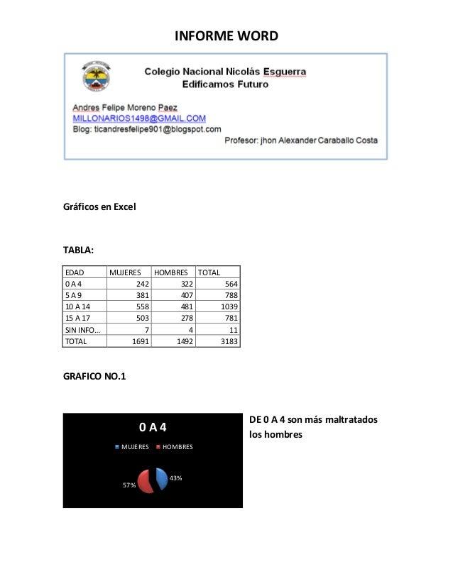 INFORME WORD Gráficos en Excel TABLA: EDAD MUJERES HOMBRES TOTAL 0 A 4 242 322 564 5 A 9 381 407 788 10 A 14 558 481 1039 ...