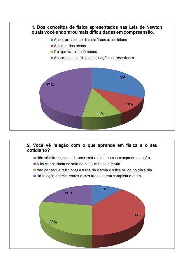 32% 10% 11% 47% 1. Dos conceitos de física apresentados nas Leis de Newton quais você encontrou mais dificuldades em compr...