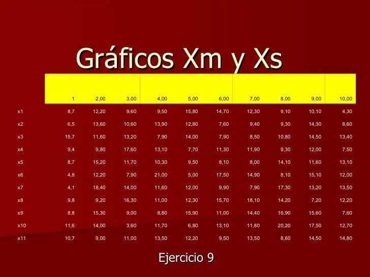 Gráficos Xm y Xs        1      2,00    3,00    4,00    5,00    6,00    7,00    8,00    9,00   10,00x1     8,7    12,20    ...