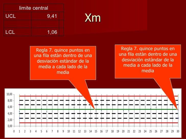 limite centralUCL                             9,41                                                        XmLCL           ...