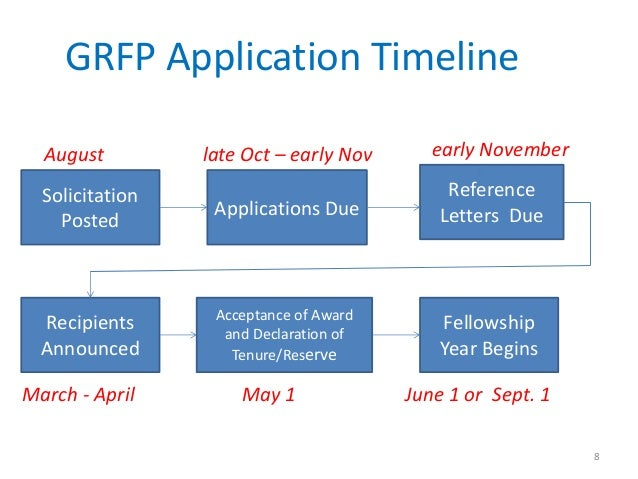 nsf graduate fellowship essays Dr'kathryn'e'ágoston,'director'of'graduate'fellowships,george nsf$wants$our$next$generation$of$scientists$to nsf'grfp:' essay'tips.