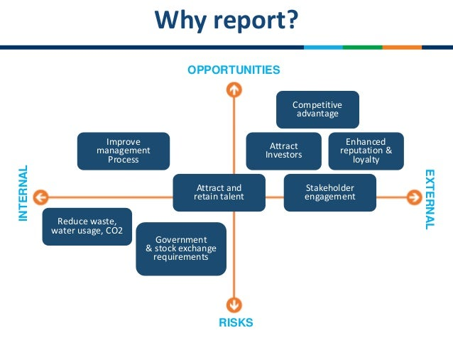 how to start sustainability reporting
