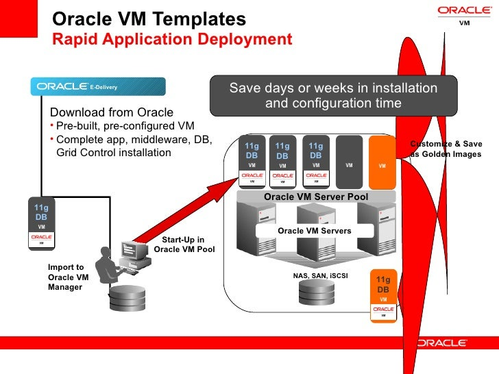 Grid economics for the next generation data center for Download oracle vm templates