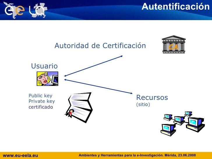 Autentificación Usuario  Autoridad de Certificación Public key Private key certificado CA Recursos (sitio)