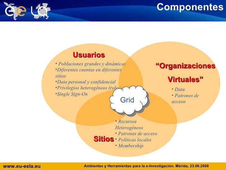 "Componentes <ul><li>Data </li></ul><ul><li>Patrones de acceso   </li></ul>"" Organizaciones Virtuales"" Sitios <ul><li>Recur..."
