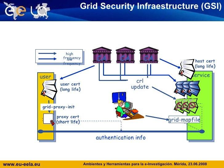 Grid Security Infraestructure (GSI) user service grid - map file authentication info user cert (long life ) proxy cert (sh...