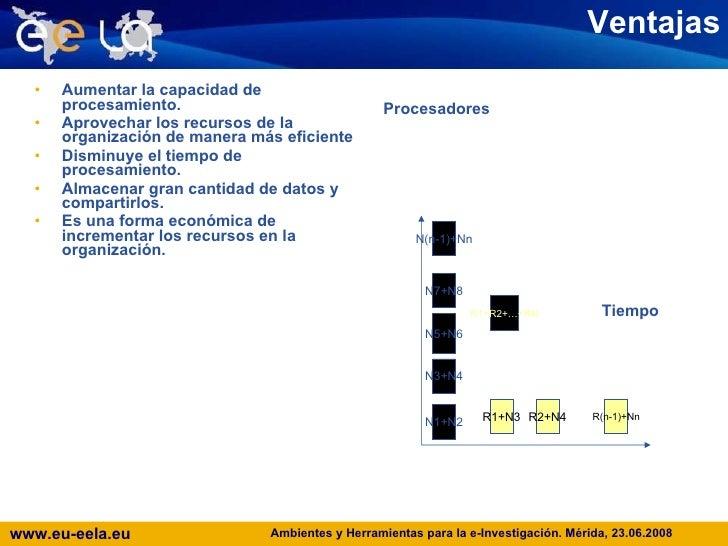Ventajas <ul><li>Aumentar la capacidad de procesamiento. </li></ul><ul><li>Aprovechar los recursos de la organización de m...