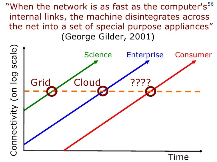 outcomes of revolution grid Smart grid is both revolutionary and evolutionary persistence  risk is the  potential for an unwanted outcome resulting from internal or external factors, as.