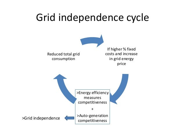 Grid independence cycle                                            If higher % fixed           Reduced total grid         ...