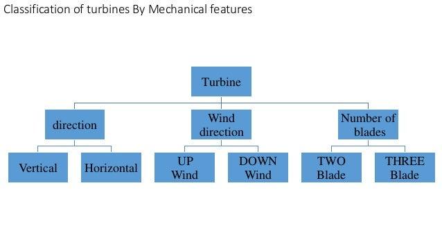Grid integration of the Wind Turbine Generator