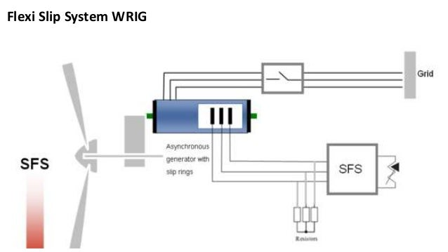 Grid integration of the Wind Turbine Generator