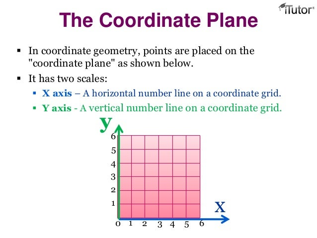 Geometry (Grid & section formula)