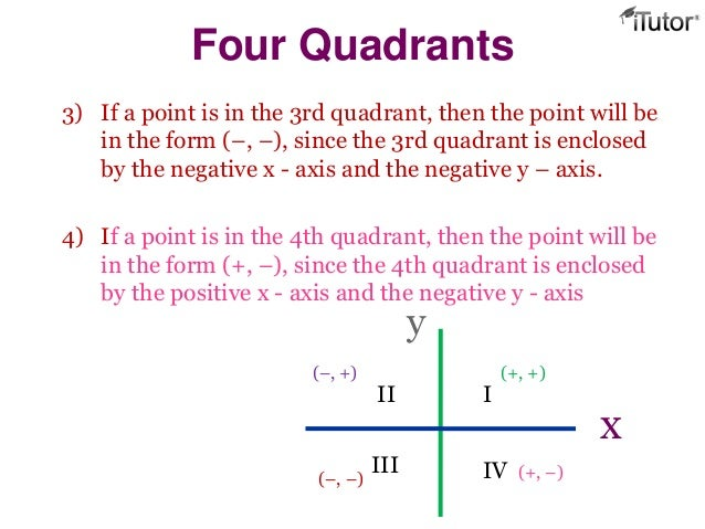 Geometry Grid Section Formula additionally Graph together with Route Large furthermore G moreover Graph. on 1st quadrant grid