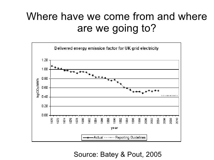 Where have we come from and where are we going to? <ul><li>Source: Batey & Pout, 2005 </li></ul>