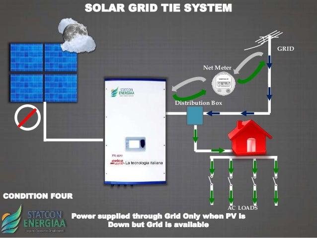Grid Tie Solar Inverter Working