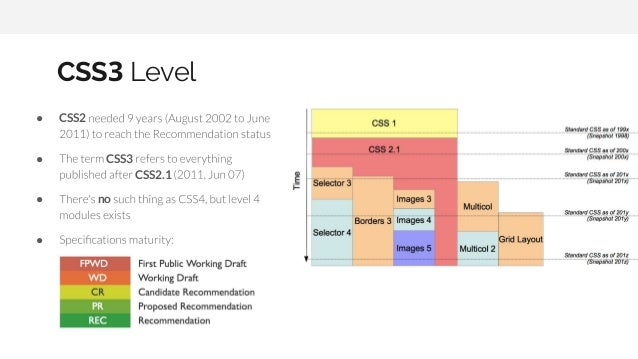 ● CSS2 ● CSS3 CSS2.1 ● no ● CSS3 Level
