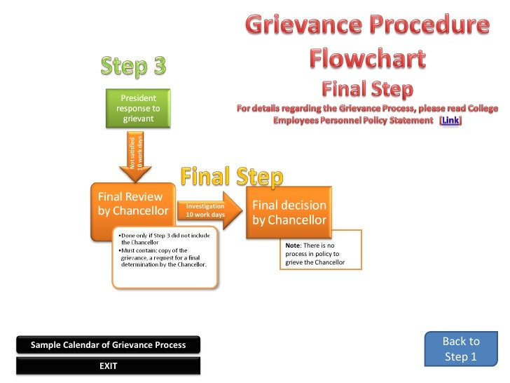 Grievance procedure flowchart thecheapjerseys Image collections
