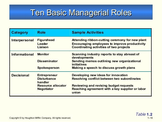 discuss mintzberg's ten managerial roles Abstraci ': the aims of this paper are to present the managerial roles approach which is one of the ways used in analysing managerial work to offer the results of henry mintzberg 's outstanding study in which he analysed the managerial work by using the descriptive research method and stmctured.