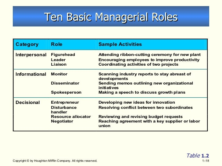 mintzberg interpersonal role Mintzberg classified the roles into three categories: interpersonal roles, or those roles associated with human interaction informational roles, or those roles associated with sharing information and decisional roles, or those roles involved in decision-making.