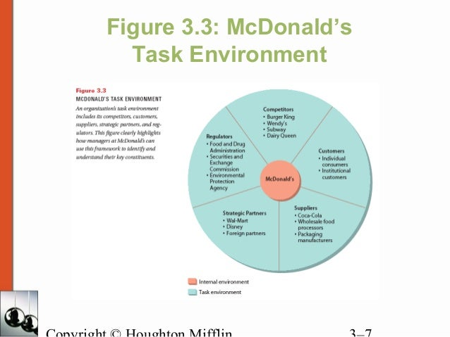 mcdonalds task environment Task 1- the introduction to mcdonalds 1 professional ethics that examime ethical principles and moral or ethical problems that arise in a business environment.