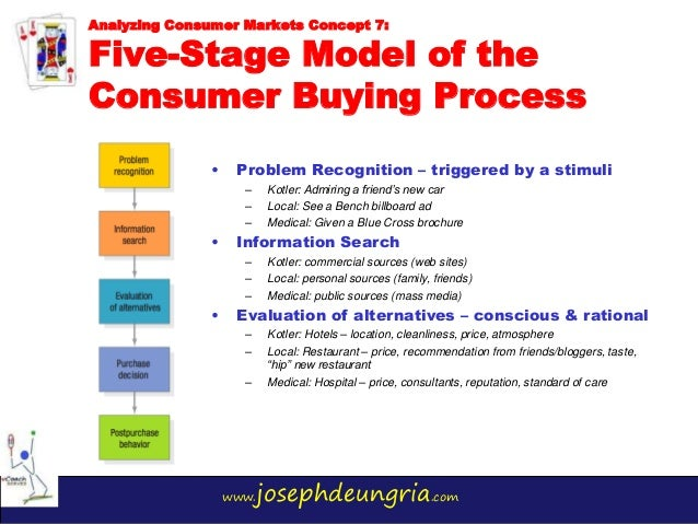 5 Stages of consumer buying decision process