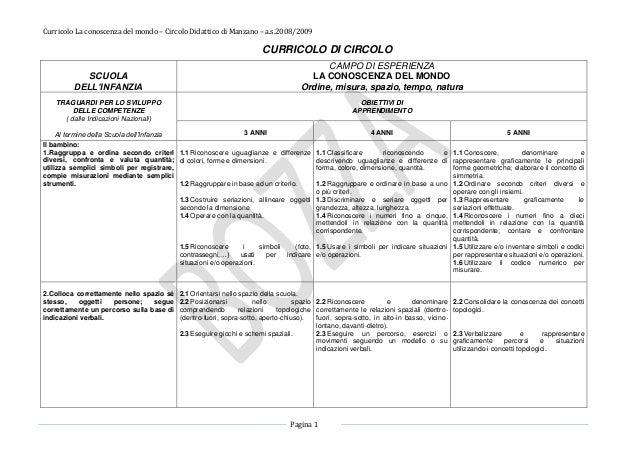 Curricolo La conoscenza del mondo – Circolo Didattico di Manzano – a.s.2008/2009 Pagina 1 CURRICOLO DI CIRCOLO SCUOLA DELL...