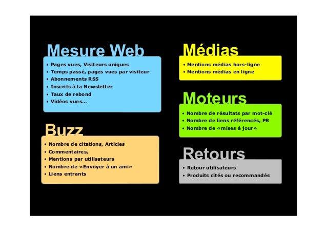 Mesure Web                               Médias• Pages vues, Visiteurs uniques          • Mentions médias hors-ligne• Temp...