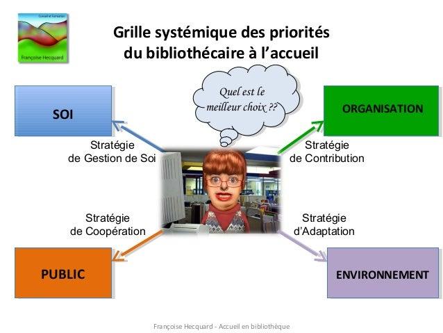 Grille systémique des priorités du bibliothécaire à l'accueil SOI PUBLIC ORGANISATION ENVIRONNEMENT Stratégie de Gestion d...