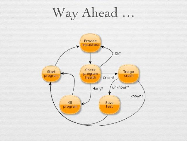 Way Ahead …