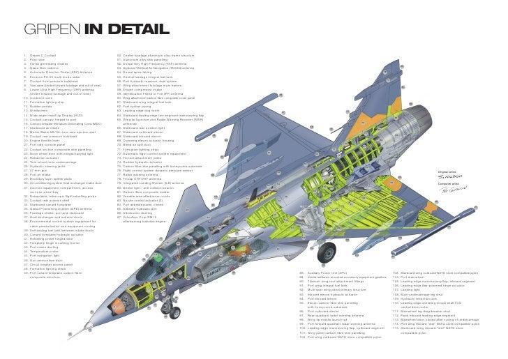 Gripen in detail1.    Gripen C Cockpit                                         50.   Centre-fuselage aluminium alloy frame...