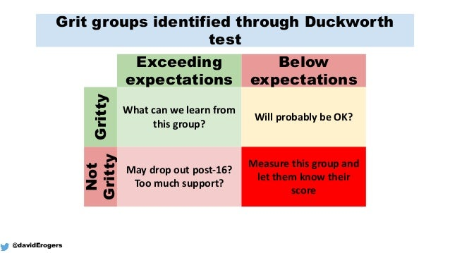Grit groups identified through Duckworth test Exceeding expectations Below expectations Gritty Not Gritty What	   can	   w...