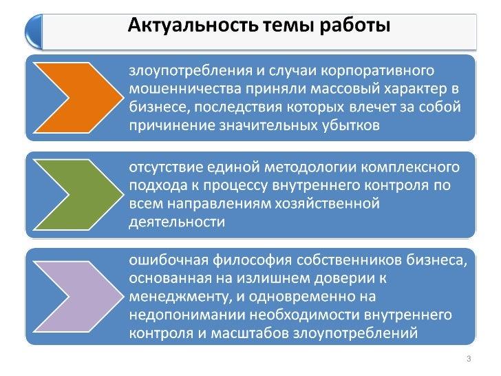 Система внутреннего контроля Организационные механизмы 2 3 Экономические механизмы iii Комплексная СВК коммерческих организаций и холдингах 3 1 Контрольная среда 3 2