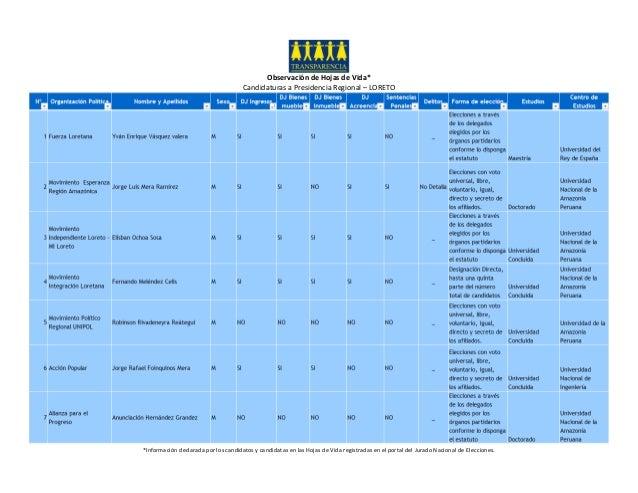 Observación de Hojas de Vida* Candidaturas a Presidencia Regional – LORETO *Información declarada por los candidatos y can...