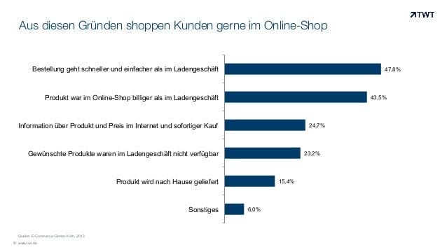 Aus diesen Gründen shoppen Kunden gerne im Online-Shop © www.twt.de 6,0% 15,4% 23,2% 24,7% 43,5% 47,8% Sonstiges Produkt w...
