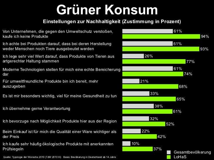 Grüner Konsum                                 Einstellungen zur Nachhaltigkeit (Zustimmung in Prozent)Von Unternehmen, die...