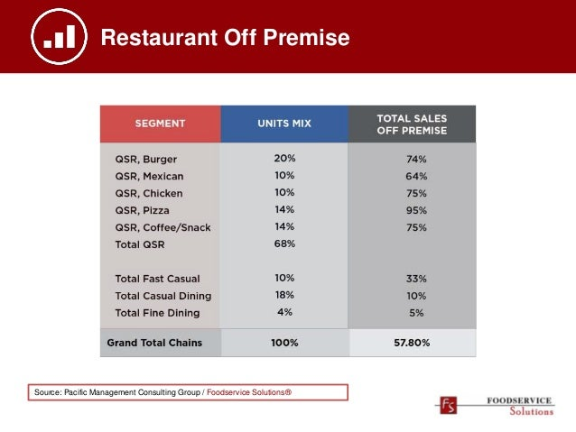 Restaurant Off Premise Source: Pacific Management Consulting Group / Foodservice Solutions®