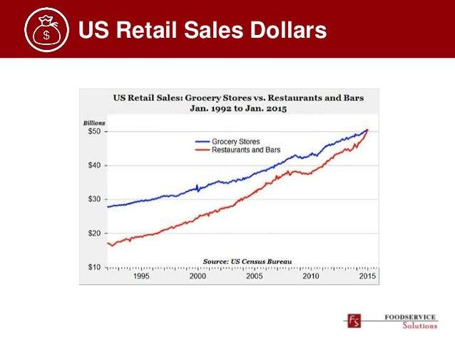 Retail Sales Vs Food Service