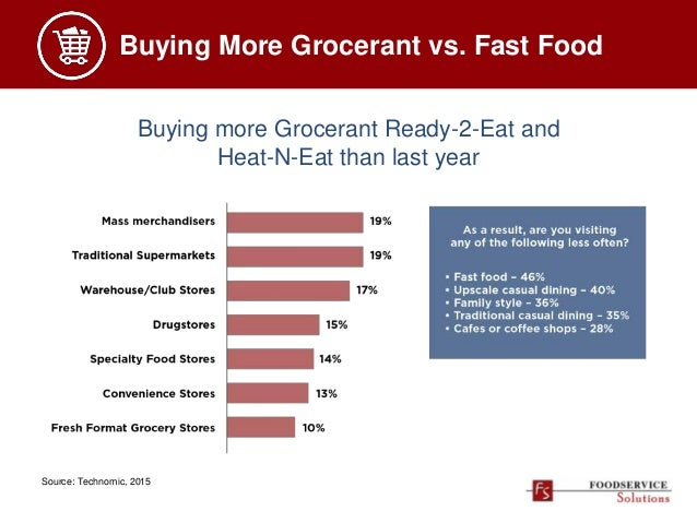 Buying More Grocerant vs. Fast Food Source: Technomic, 2015 Buying more Grocerant Ready-2-Eat and Heat-N-Eat than last year