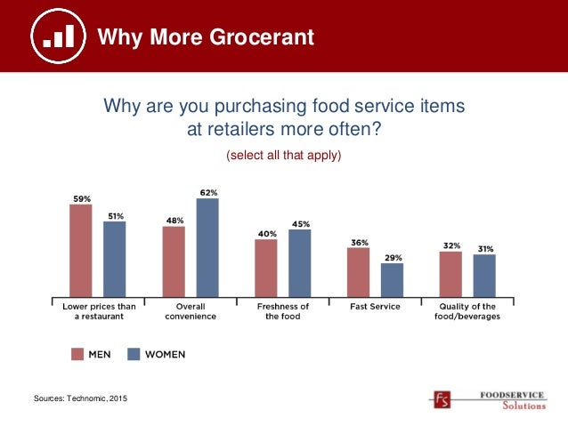 Why More Grocerant Why are you purchasing food service items at retailers more often? (select all that apply) Sources: Tec...