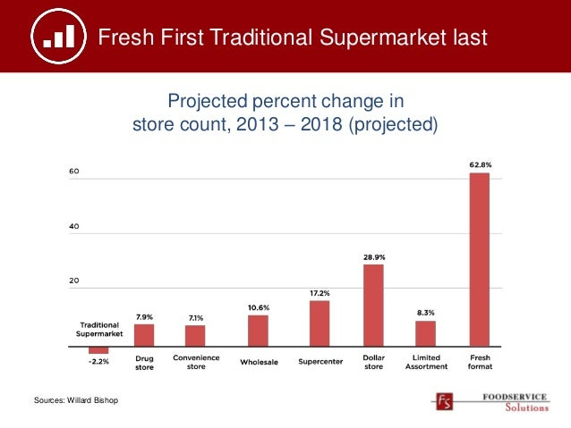 Fresh First Traditional Supermarket last Projected percent change in store count, 2013 – 2018 (projected) Sources: Willard...