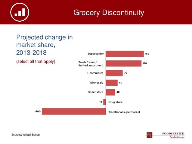 Grocery Discontinuity Sources: Willard Bishop Projected change in market share, 2013-2018 (select all that apply)