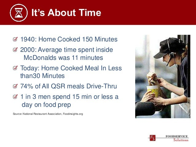 It's About Time 1940: Home Cooked 150 Minutes 2000: Average time spent inside McDonalds was 11 minutes Today: Home Cooked ...